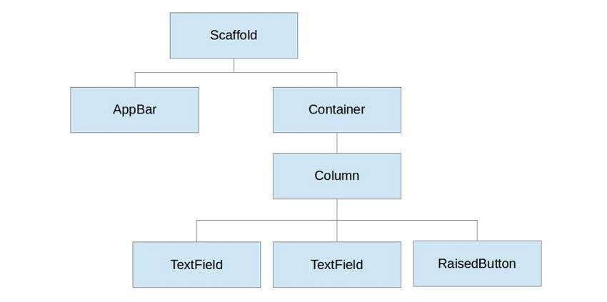 Diagram of the widget tree