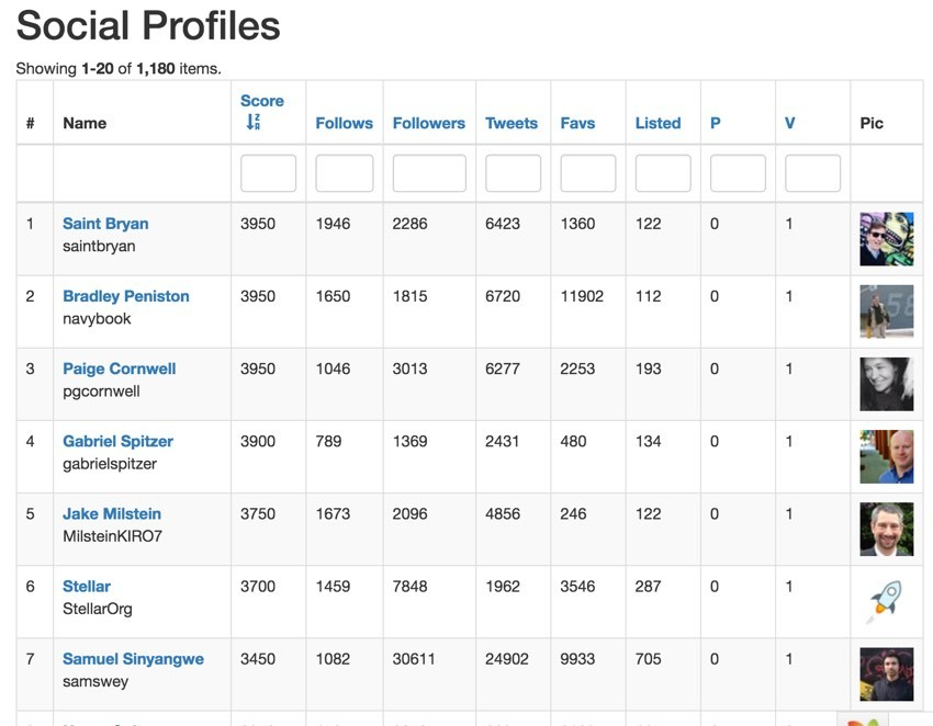 Building With the Twitter API - Top Scoring Accounts