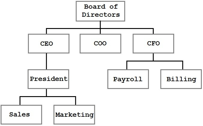 A organizational tree structure