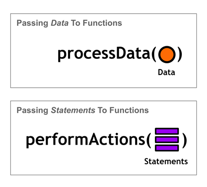 Figure 36 Processing data with functions vs performing arbitrary actions with blocks