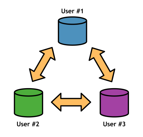Figure 1: Distributed software development