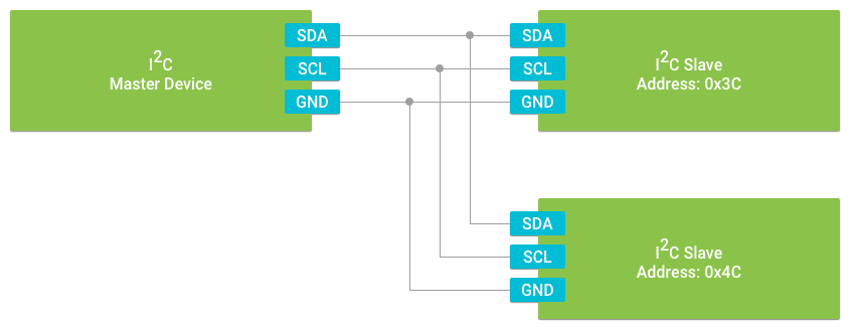 I2C bus diagram